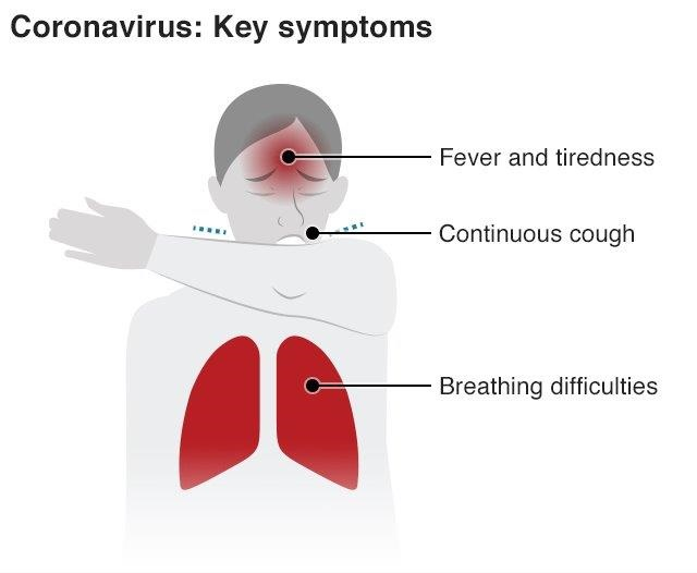 Coronavirus key symptons - a diagram showing a person with a headache, coughing and breathing