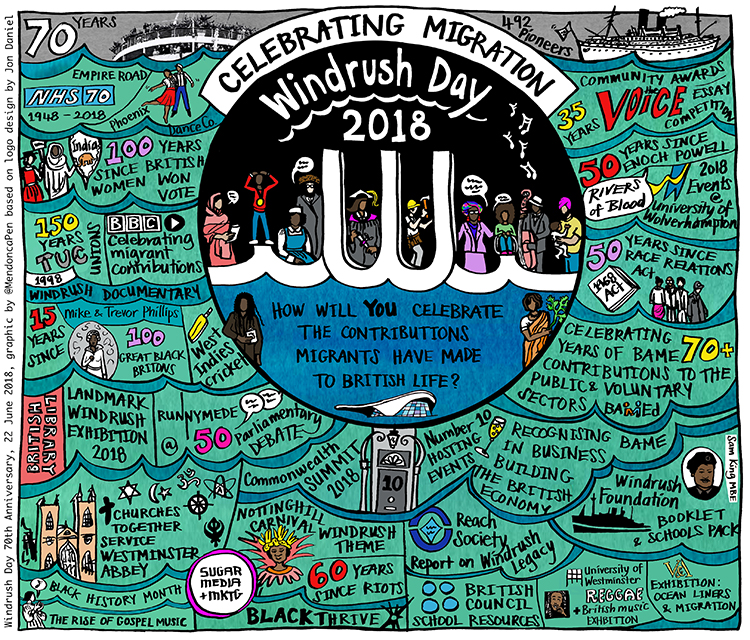 Windrush 70: Celebrating the Migrant Contribution to British Society