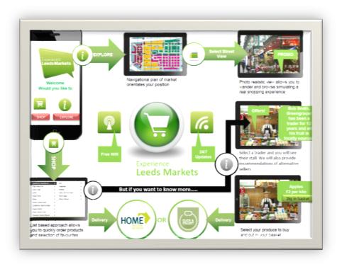 Flow diagram for Leeds Markets app