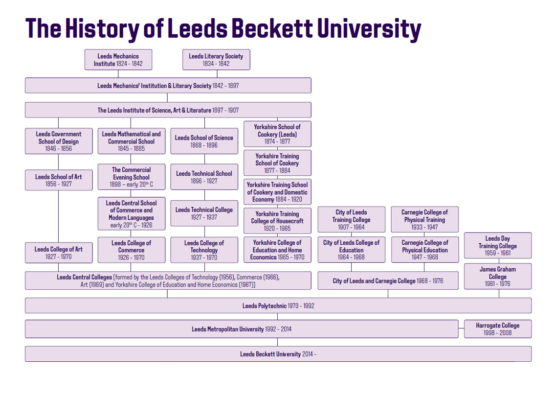 History of Leeds Beckett University from 1824 to present