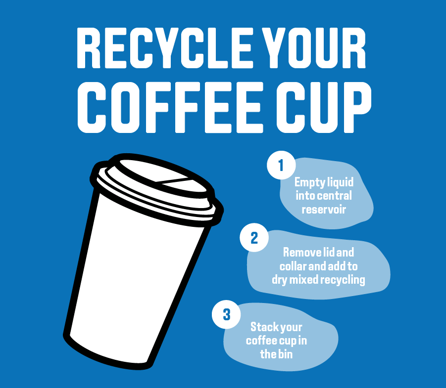 Recycle Your Coffee Cups On Campus