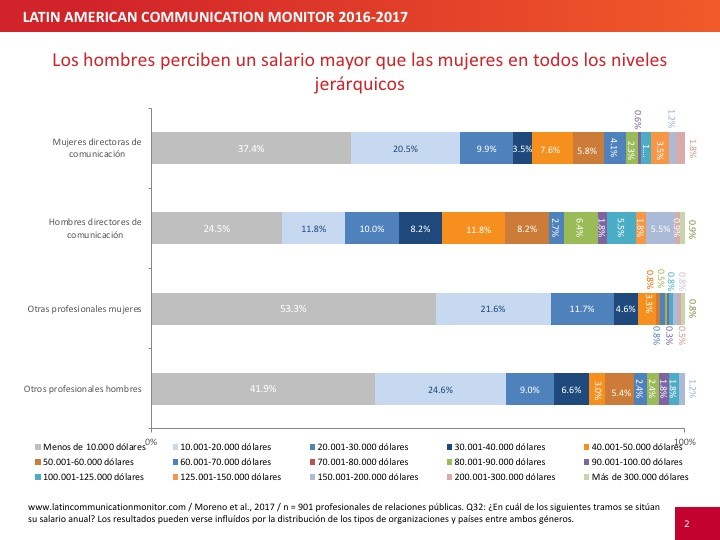 Latin American Communication Monitor chart 1