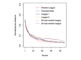 Mathematical law suggests playing remaining football league games makes little difference