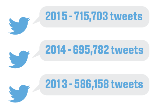 Tweets about clearing: 2015 - 715,703, 2014 - 695,782, 2013 - 586,158